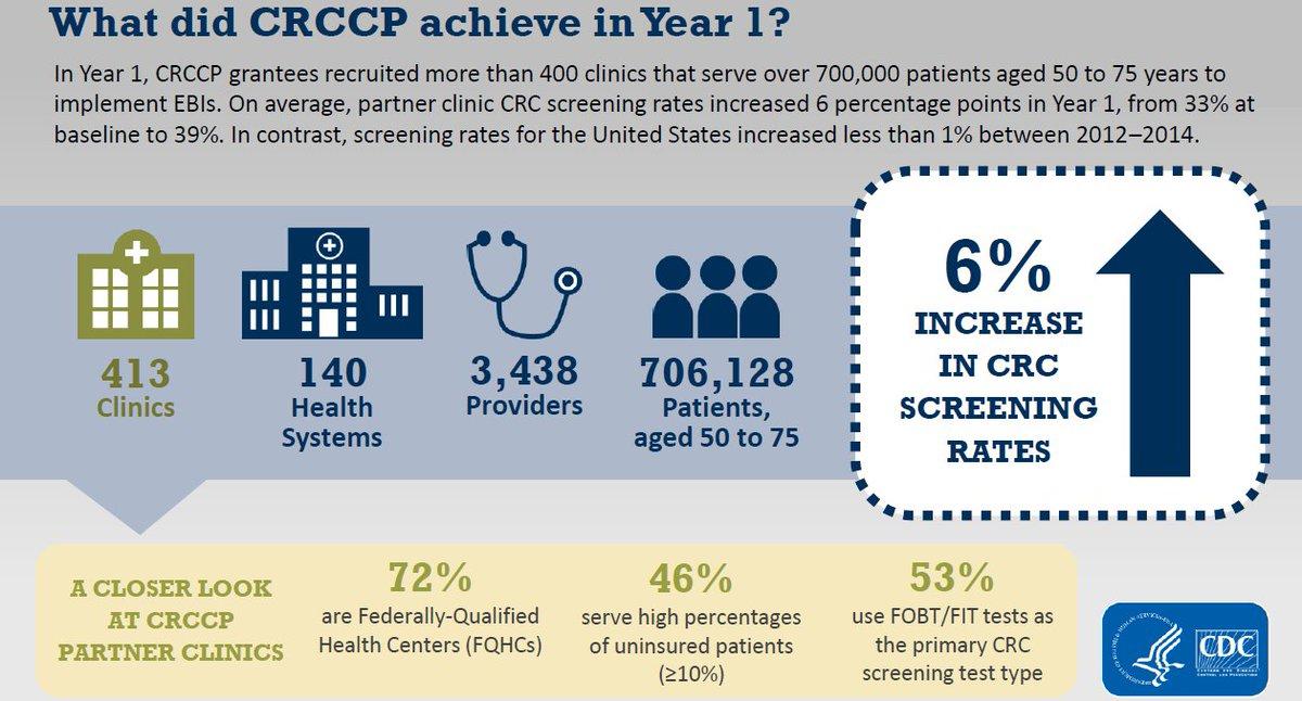 CDC's Colorectal Cancer Control Program (CRCCP)